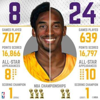 Palmarès de Kobe avec Les Lakers